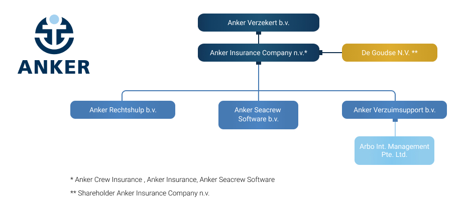 Legal Structure Anker Insurance Company