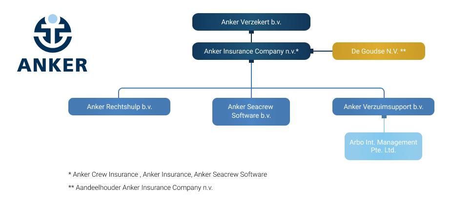 Juridische Structuur NL Anker Insurance Company