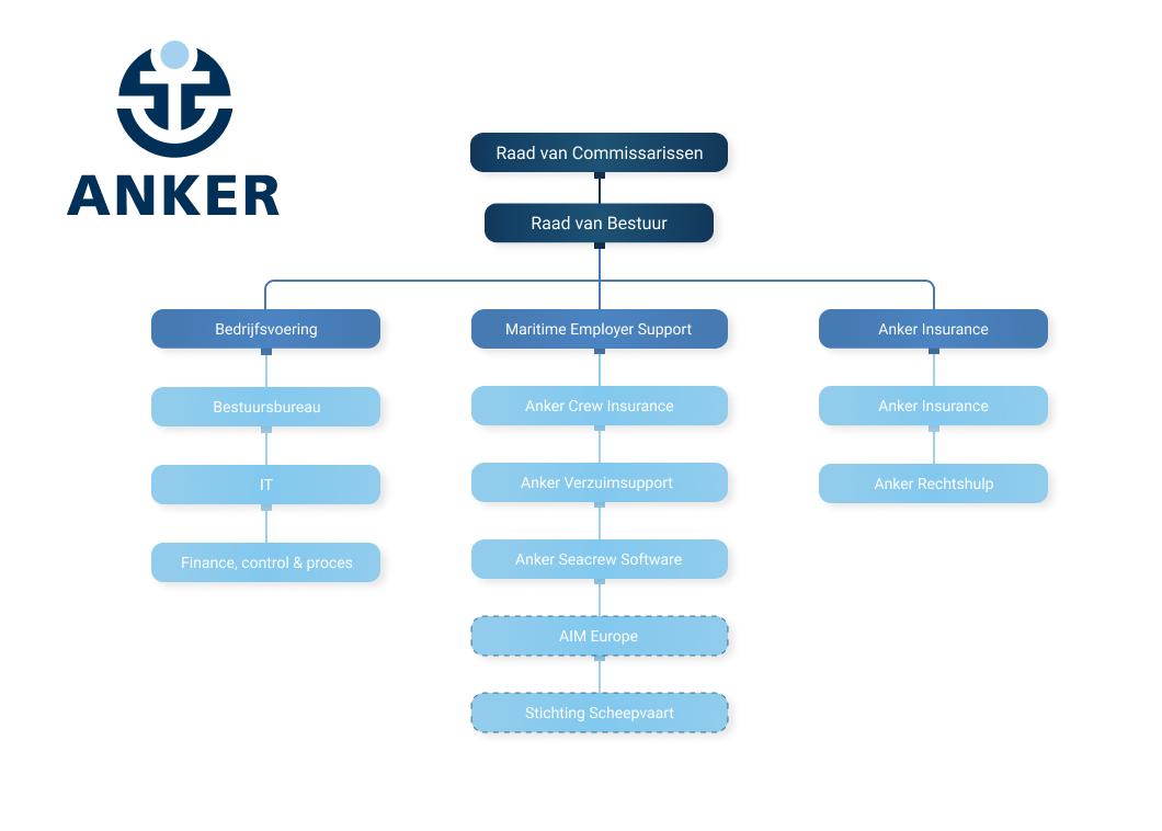 Organisatiestructuur NL Anker Insurance Company